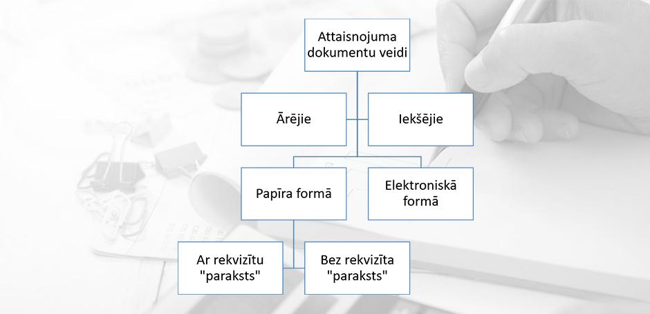 1. attēls. Grāmatvedības dokumentu klasifikācija